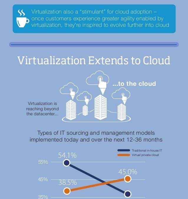 Infographic – Invertir en una Plataforma Cloud para lograr mayor Agilidad